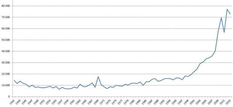 Gåsejagt - Vildtudbytte 1941-2013