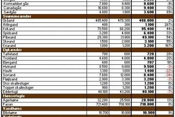 Vildtudbytte 2012-2013
