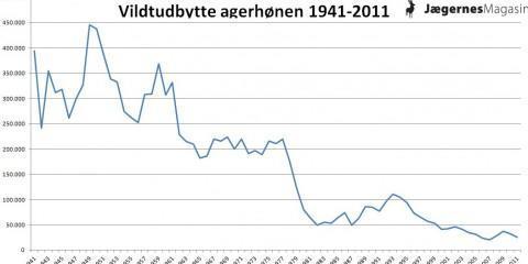 agerhonen_vildtudbytte_1941-2011