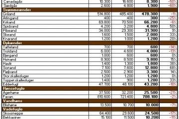 vildtudbytte 2011-12